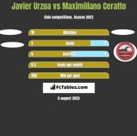 Javier Urzua vs Maximiliano Ceratto h2h player stats