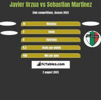 Javier Urzua vs Sebastian Martinez h2h player stats
