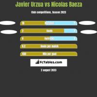 Javier Urzua vs Nicolas Baeza h2h player stats