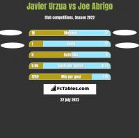 Javier Urzua vs Joe Abrigo h2h player stats