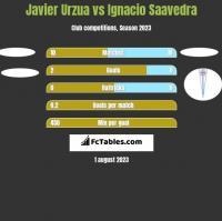 Javier Urzua vs Ignacio Saavedra h2h player stats