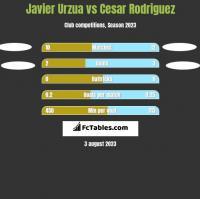 Javier Urzua vs Cesar Rodriguez h2h player stats