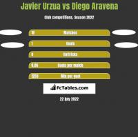 Javier Urzua vs Diego Aravena h2h player stats