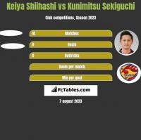 Keiya Shiihashi vs Kunimitsu Sekiguchi h2h player stats