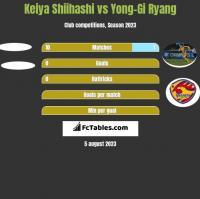 Keiya Shiihashi vs Yong-Gi Ryang h2h player stats