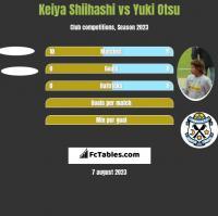 Keiya Shiihashi vs Yuki Otsu h2h player stats