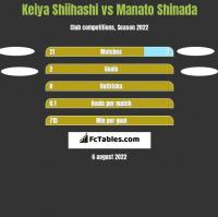 Keiya Shiihashi vs Manato Shinada h2h player stats