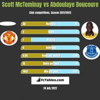 Scott McTominay vs Abdoulaye Doucoure h2h player stats