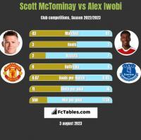 Scott McTominay vs Alex Iwobi h2h player stats