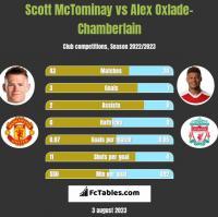 Scott McTominay vs Alex Oxlade-Chamberlain h2h player stats