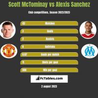 Scott McTominay vs Alexis Sanchez h2h player stats