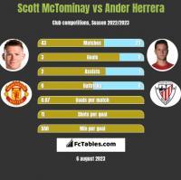 Scott McTominay vs Ander Herrera h2h player stats