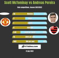 Scott McTominay vs Andreas Pereira h2h player stats