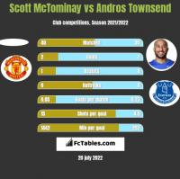 Scott McTominay vs Andros Townsend h2h player stats