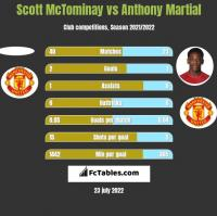 Scott McTominay vs Anthony Martial h2h player stats