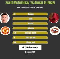 Scott McTominay vs Anwar El-Ghazi h2h player stats