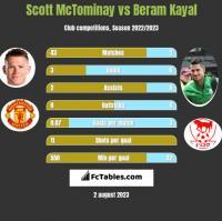 Scott McTominay vs Beram Kayal h2h player stats
