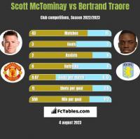 Scott McTominay vs Bertrand Traore h2h player stats