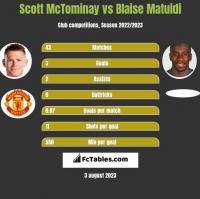 Scott McTominay vs Blaise Matuidi h2h player stats