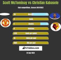 Scott McTominay vs Christian Kabasele h2h player stats