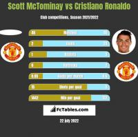 Scott McTominay vs Cristiano Ronaldo h2h player stats