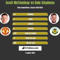Scott McTominay vs Dale Stephens h2h player stats