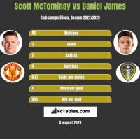 Scott McTominay vs Daniel James h2h player stats