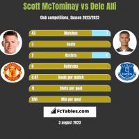 Scott McTominay vs Dele Alli h2h player stats