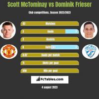 Scott McTominay vs Dominik Frieser h2h player stats