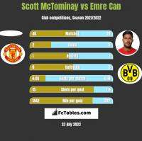 Scott McTominay vs Emre Can h2h player stats