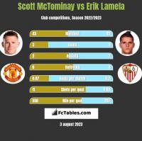 Scott McTominay vs Erik Lamela h2h player stats
