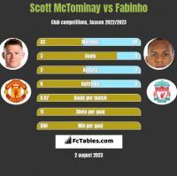 Scott McTominay vs Fabinho h2h player stats