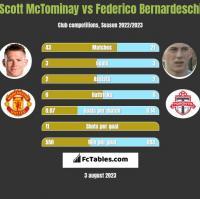 Scott McTominay vs Federico Bernardeschi h2h player stats