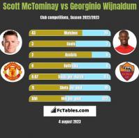 Scott McTominay vs Georginio Wijnaldum h2h player stats