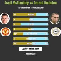 Scott McTominay vs Gerard Deulofeu h2h player stats