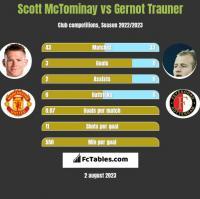 Scott McTominay vs Gernot Trauner h2h player stats