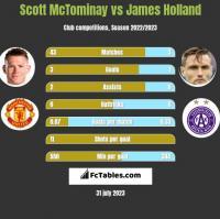 Scott McTominay vs James Holland h2h player stats