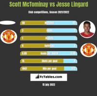Scott McTominay vs Jesse Lingard h2h player stats