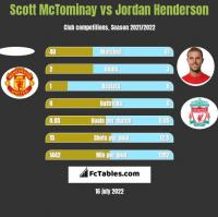 Scott McTominay vs Jordan Henderson h2h player stats