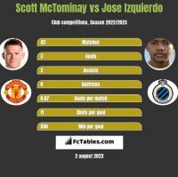 Scott McTominay vs Jose Izquierdo h2h player stats