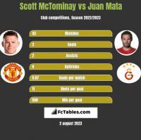 Scott McTominay vs Juan Mata h2h player stats