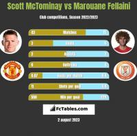 Scott McTominay vs Marouane Fellaini h2h player stats