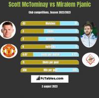 Scott McTominay vs Miralem Pjanic h2h player stats