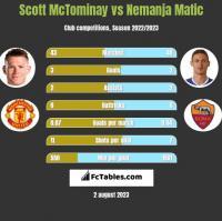 Scott McTominay vs Nemanja Matić h2h player stats