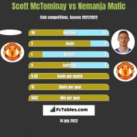 Scott McTominay vs Nemanja Matic h2h player stats