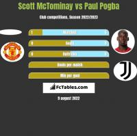 Scott McTominay vs Paul Pogba h2h player stats