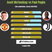 Scott McTominay vs Paul Pogba h2h player stats