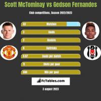 Scott McTominay vs Gedson Fernandes h2h player stats