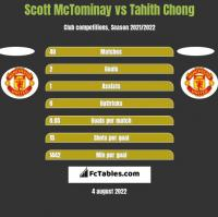 Scott McTominay vs Tahith Chong h2h player stats