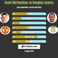 Scott McTominay vs Douglas Soares h2h player stats